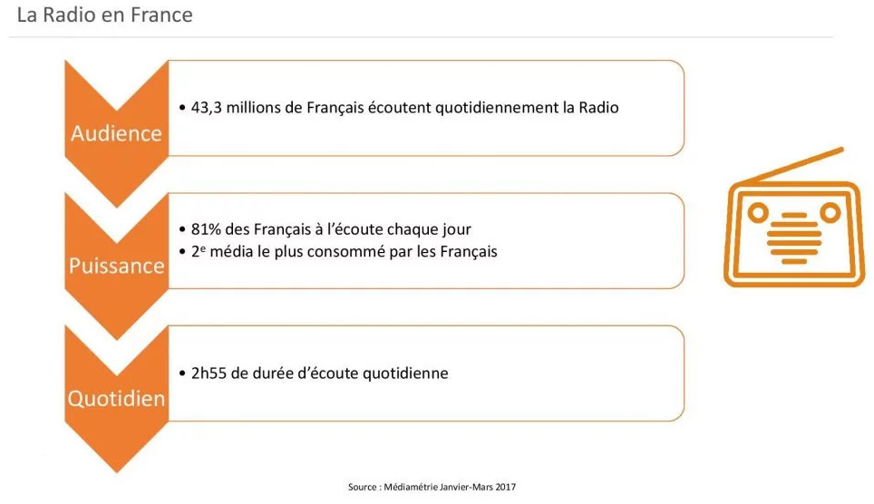 regie_radio_regions_audience_radio_puissance