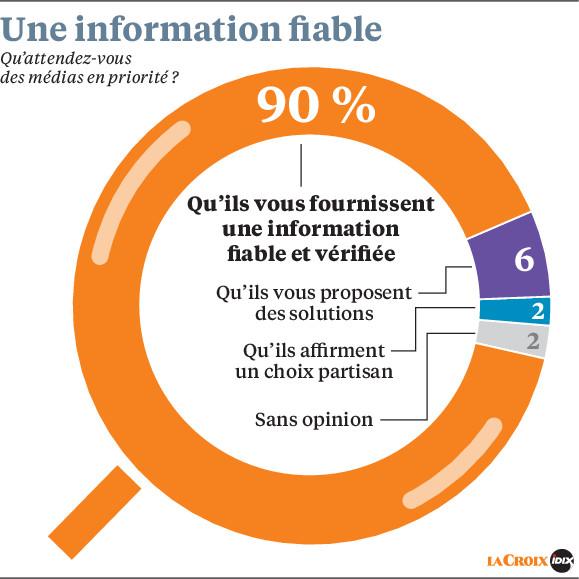 regie_radio_regions_attentes_francais_information