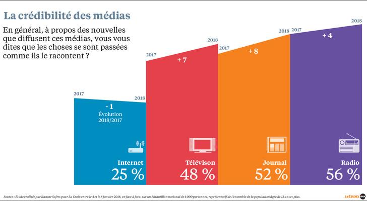 regie_radio_regions_credibilite_medias_traditionnels_la_radio_media_le_plus_credible