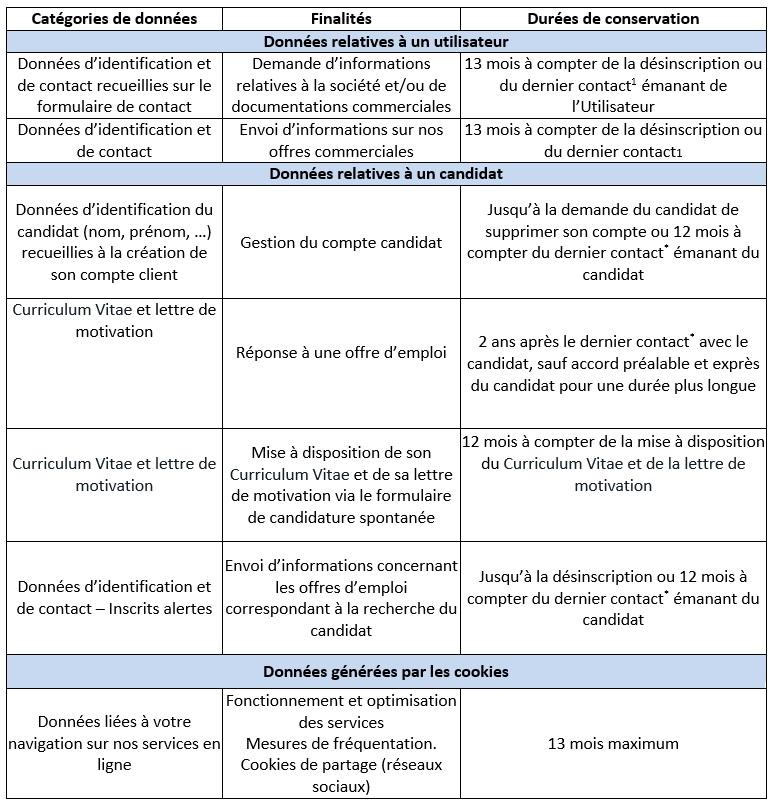 Tableau du registre d'enregistrement des données personnelles du site web de regie radio regions